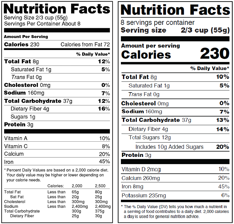 Nutrition Labels to Become Easier for you to Decipher